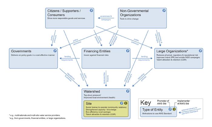 AWS_Stakeholder_Map_NEW