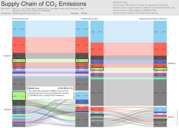 CO2_2