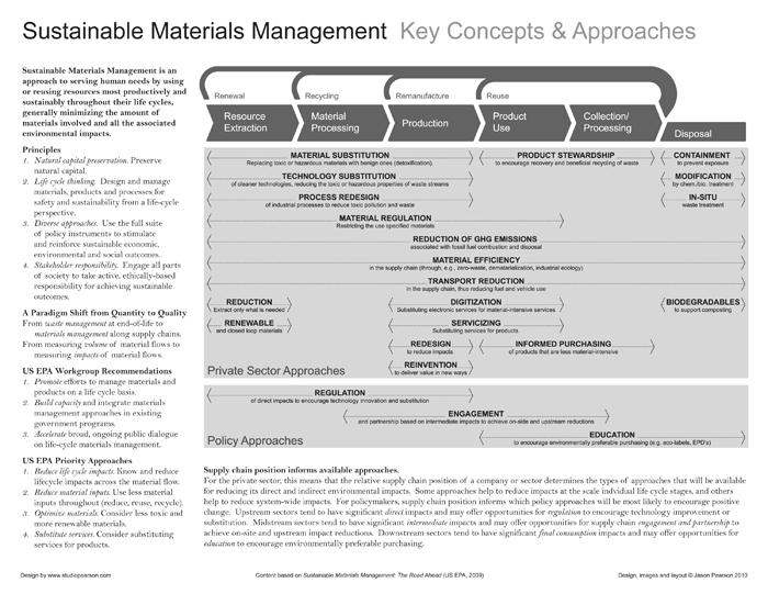 TRUTHstudio   Sustainable Materials Management Handout